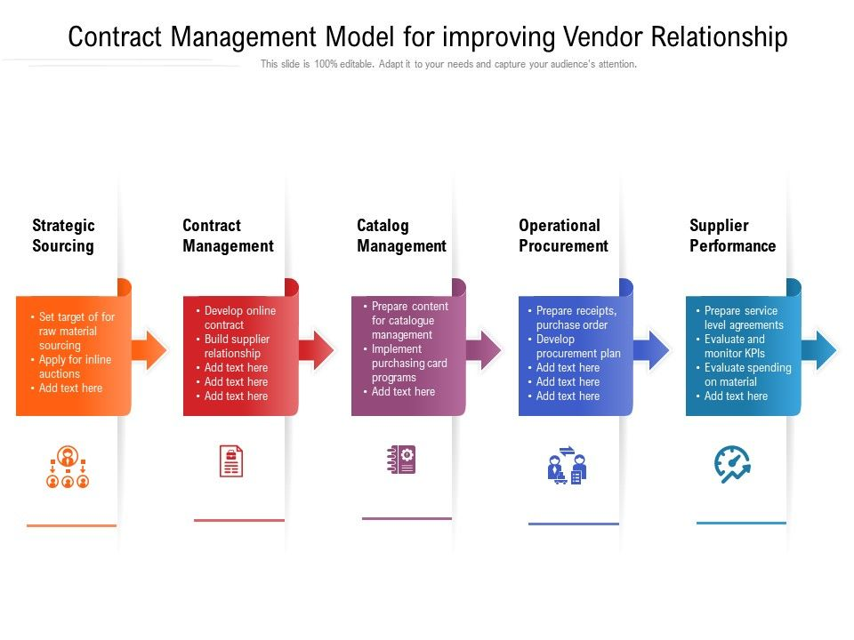 Product and service reviews are conducted independently by our editorial team, but we sometimes make money when you click on links. Contract Management Model For Improving Vendor Relationship Presentation Graphics Presentation Powerpoint Example Slide Templates
