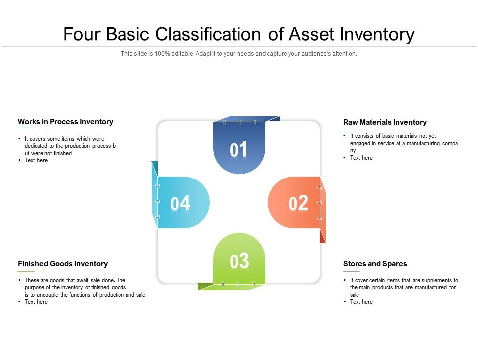 It may also include the tangible assets as well as intangible assets. Four Basic Classification Of Asset Inventory Powerpoint Presentation Slides Ppt Slides Graphics Sample Ppt Files Template Slide