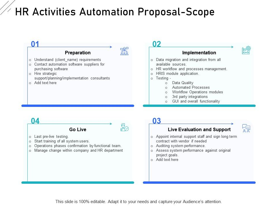 The article discusses the following phases of parallel testing: Hr Activities Automation Proposal Scope Ppt Powerpoint Infographics Example Presentation Graphics Presentation Powerpoint Example Slide Templates