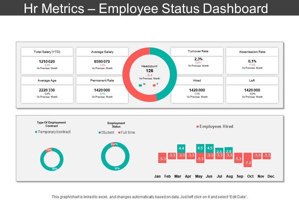 Most support dei, but don't know how to implement it. Hr Metrics Employee Status Dashboard Ppt Slide Templates Powerpoint Shapes Powerpoint Slide Deck Template Presentation Visual Aids Slide Ppt