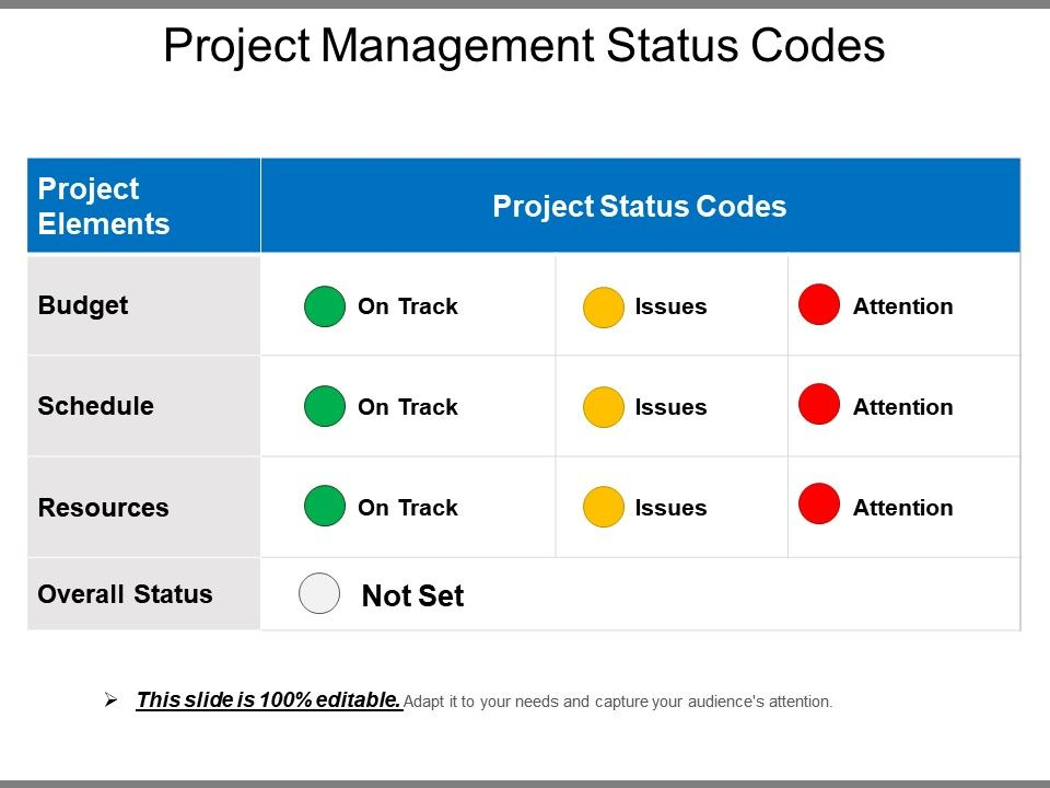This is a quick way to give a progress update on a project and a common format for a project steering committee. Project Management Status Codes Powerpoint Slide Powerpoint Templates Download Ppt Background Template Graphics Presentation