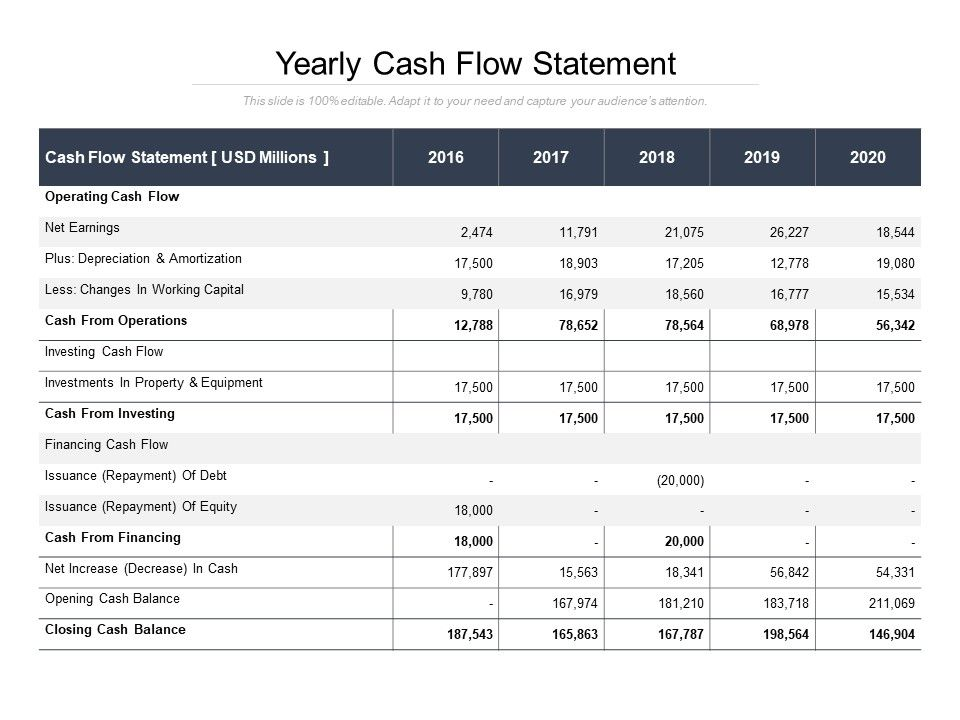 Although a lot of the money that's pumped into the business goes out quickly in taxes, expenses, and wages, having more money coming in the. Yearly Cash Flow Statement Ppt Images Gallery Powerpoint Slide Show Powerpoint Presentation Templates