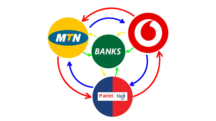 Link MobileMoney To Bank Account