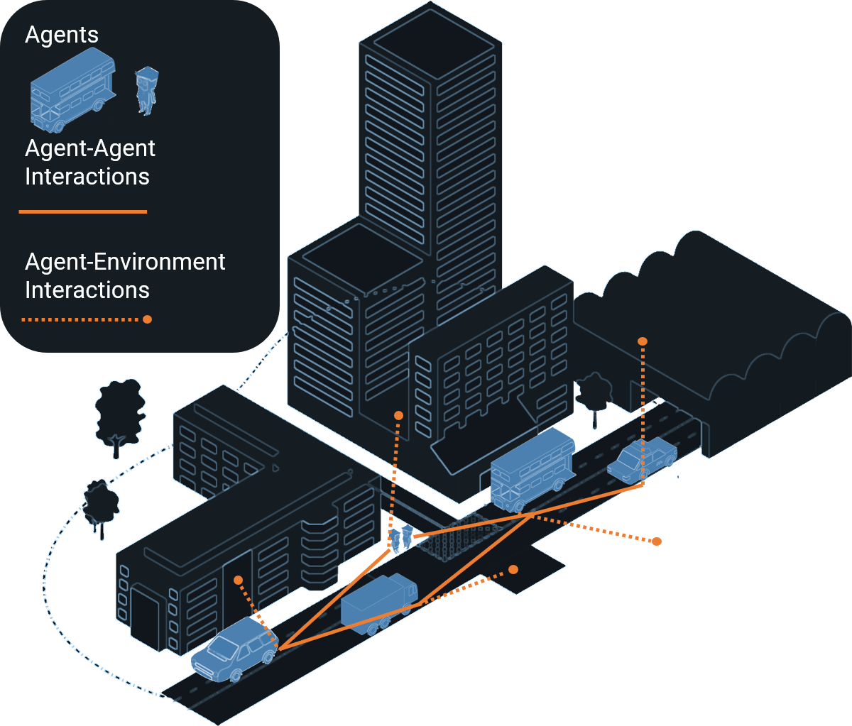 What is agent based modelling?