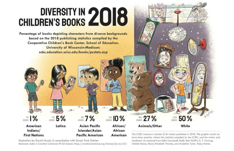 Image result for diversity in children's books 2018