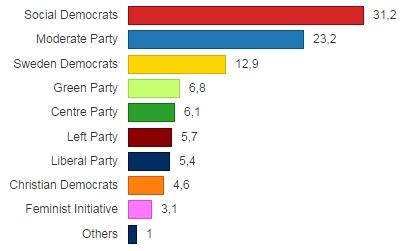 rezultati švedski demokrati nacionalisti izbori švedska 2014