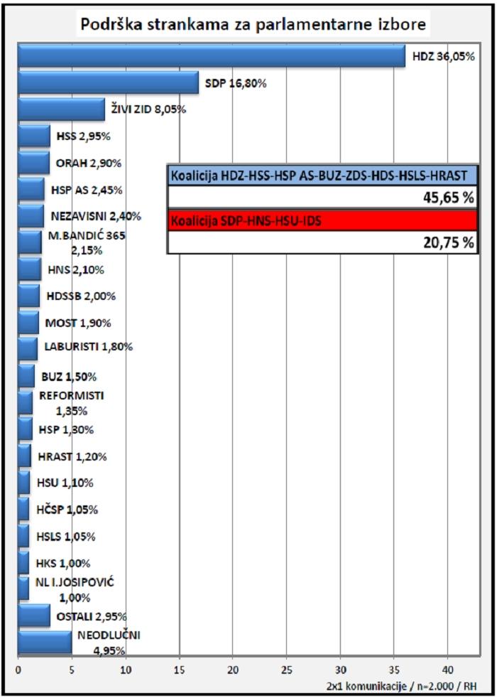 anketa 2x1 hdz sdp rejting stranaka