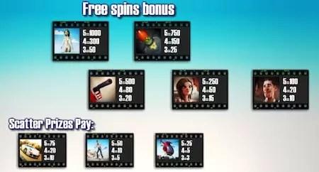 Billion Dollar Move extra symbols in free spins