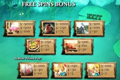Frog Royale Free Spins pays