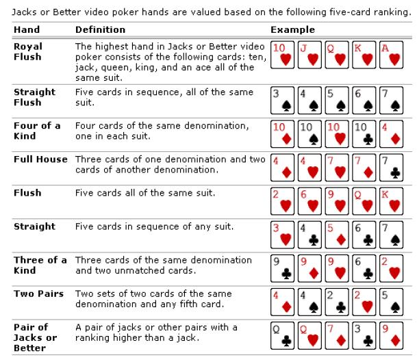 Jacks or Better Video Poker Strategy