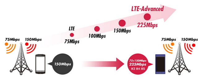 What is 4G LTE-A