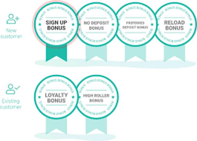 Different types of bonus abuse