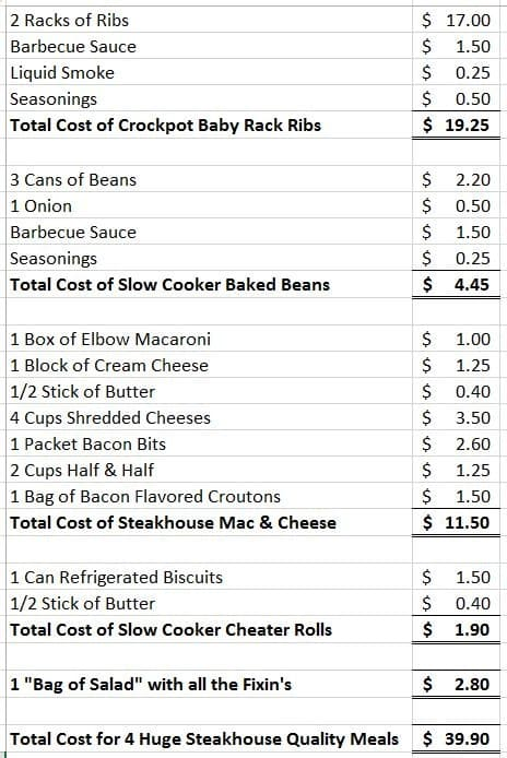 Cost Savings for Slow Cooker Ribs