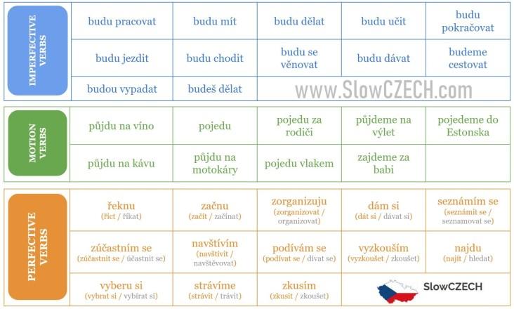 SlowCZECH_verbs (Co budu delat o prazdninach