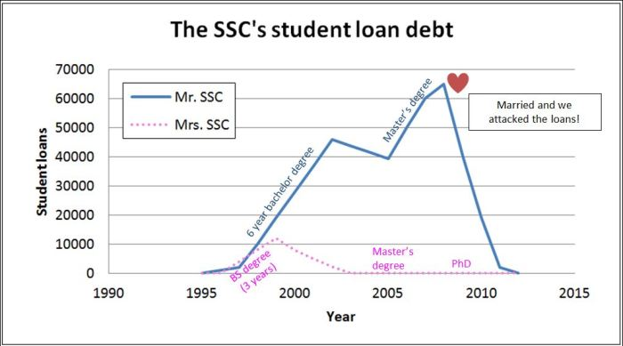 SSC student loans