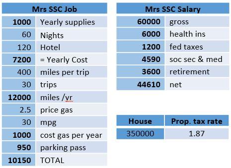 Income Estimates
