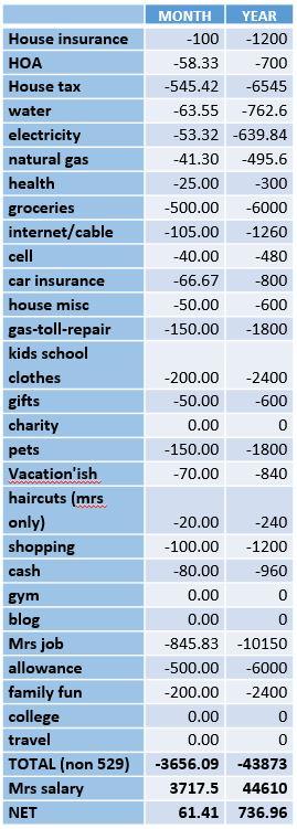 Canyon Lake Spending Estimates