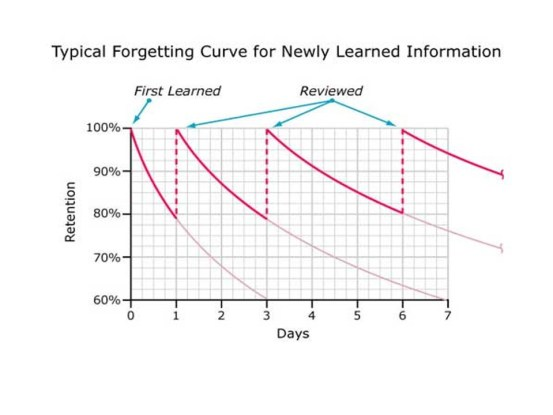 forgetting curve two
