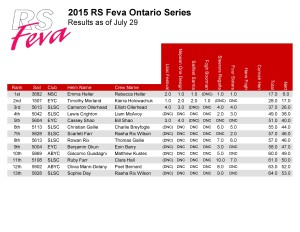 2015 RS Feva Championship Results-page-001