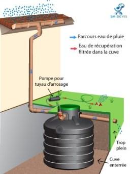 sm devis Récupérateur d'eau de pluie 2