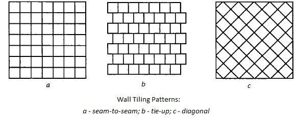 wall laying tile methods patterns