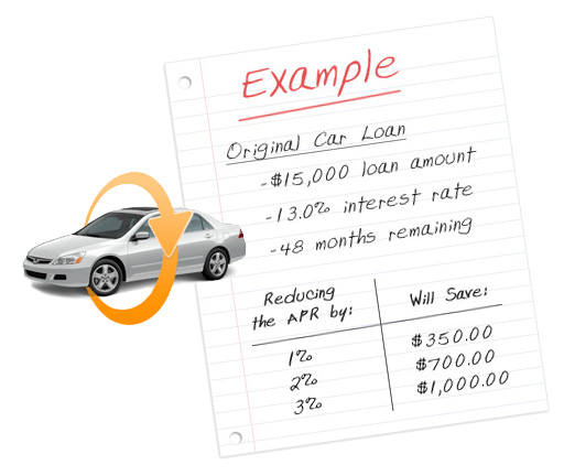 Auto refinance with bad credit