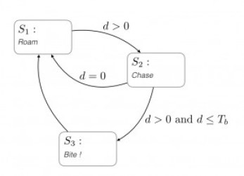 R3PTAR Program finite state machine