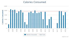 Calories; Myfitnesspal; Report