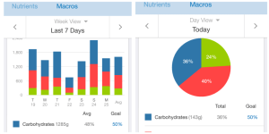 Nutrition Chart; Carbohydrate Chart; MyFitnessPal