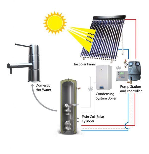 Kingspan Solar Thermomax   The Small Solar Company