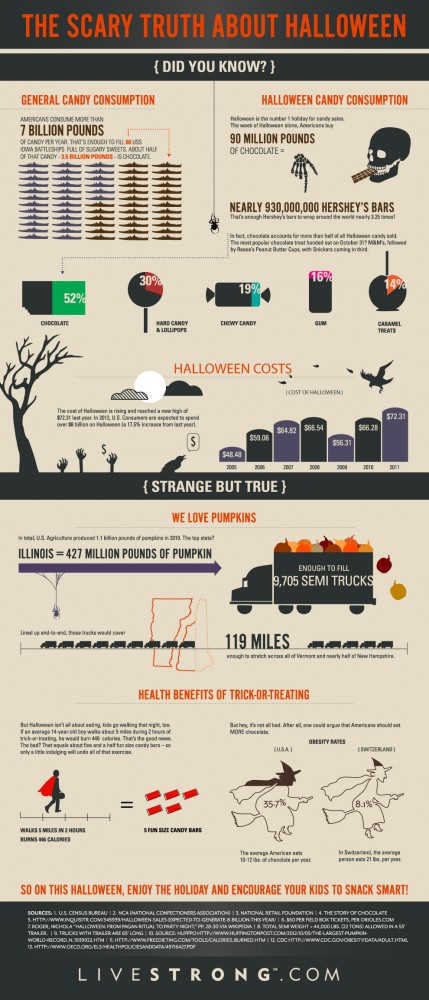 Scary Truth About Halloween