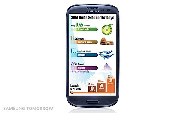 Samsung GALAXY S III ventas