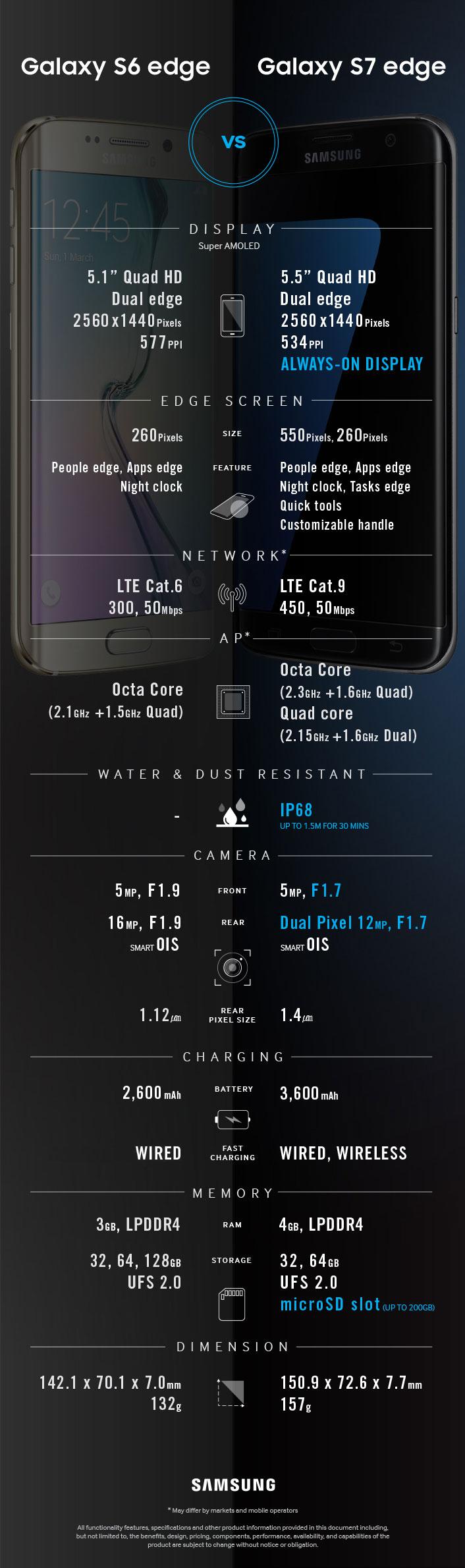 Galaxy-s6-edge-s7-edge-Comparison_0221