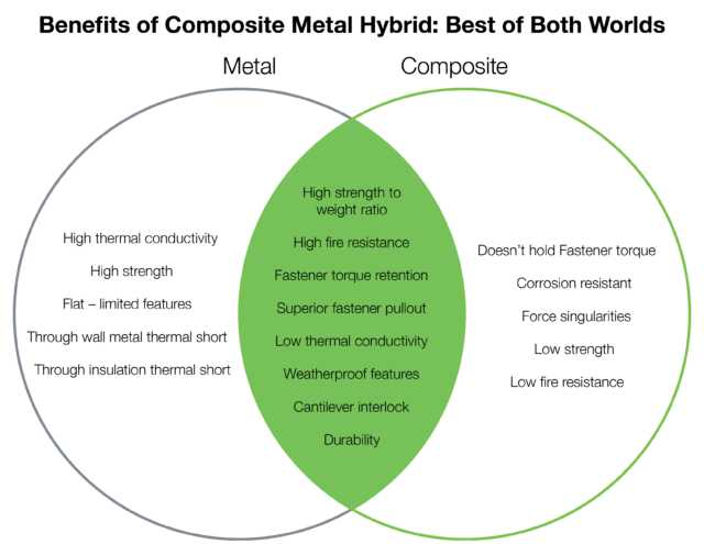 Benefits of Composite Metal Hybrid: Best of Both Worlds