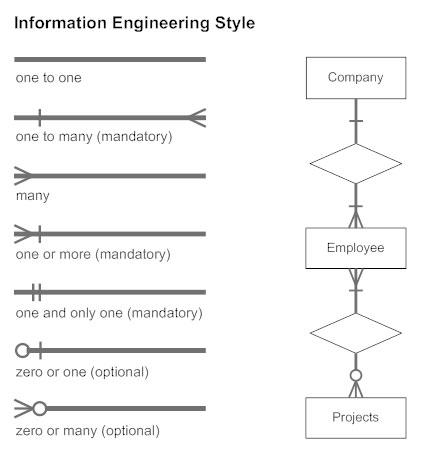 Entity Relationship Diagram  Everything You Need to Know