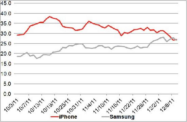 Samsung and iPhone