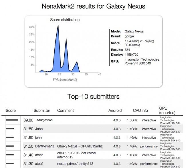 nena-omap4470-nexus-650x588