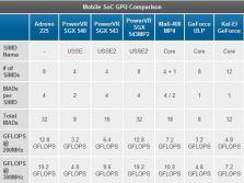 mobile soc gpu comparison