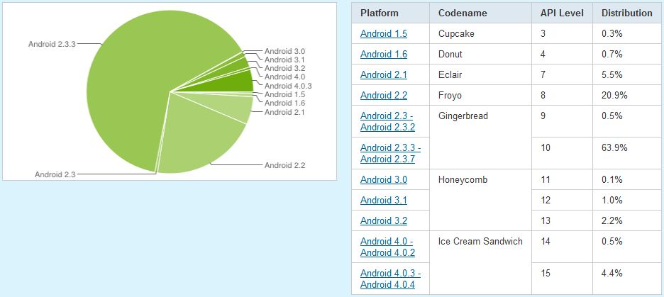 android-statistik-mai 2012