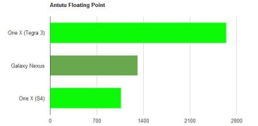 s4-vs-t3-antutu-floating-po