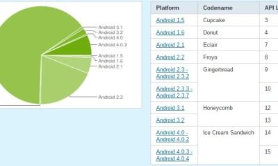 android-statistik-juni 2012