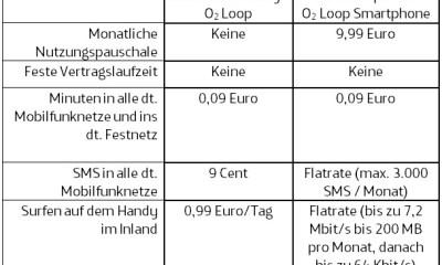 20120730--o2-Loop-Prepaid-ab-2012-08-07-Tabelle-dt