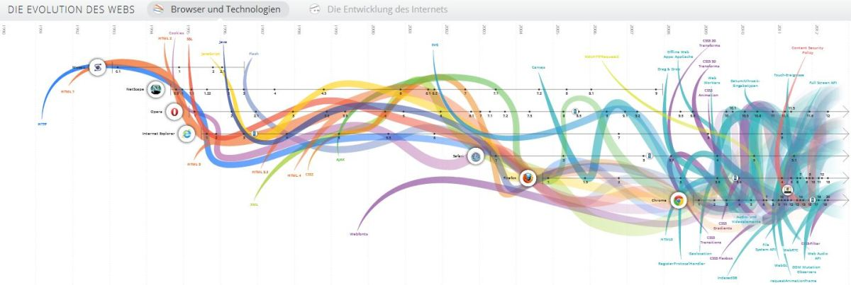 Die Evolutin des Webs
