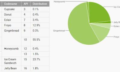 Android-Staistik-September-2012