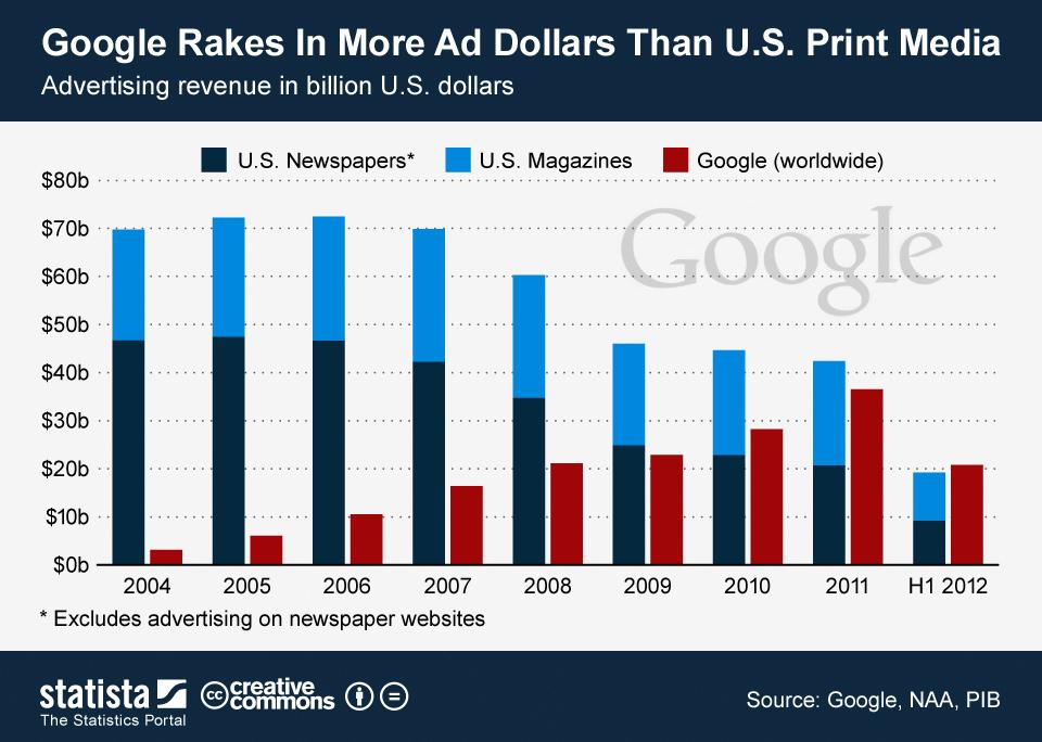 ChartOfTheDay-709-Google-s-ad-revenue-since-2004-n-jpg