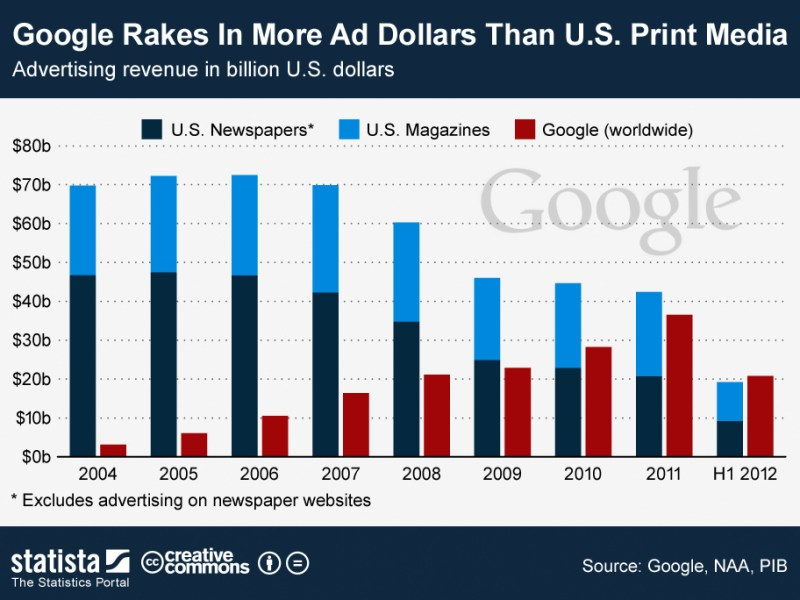 ChartOfTheDay-709-Google-s-ad-revenue-since-2004-n-jpg