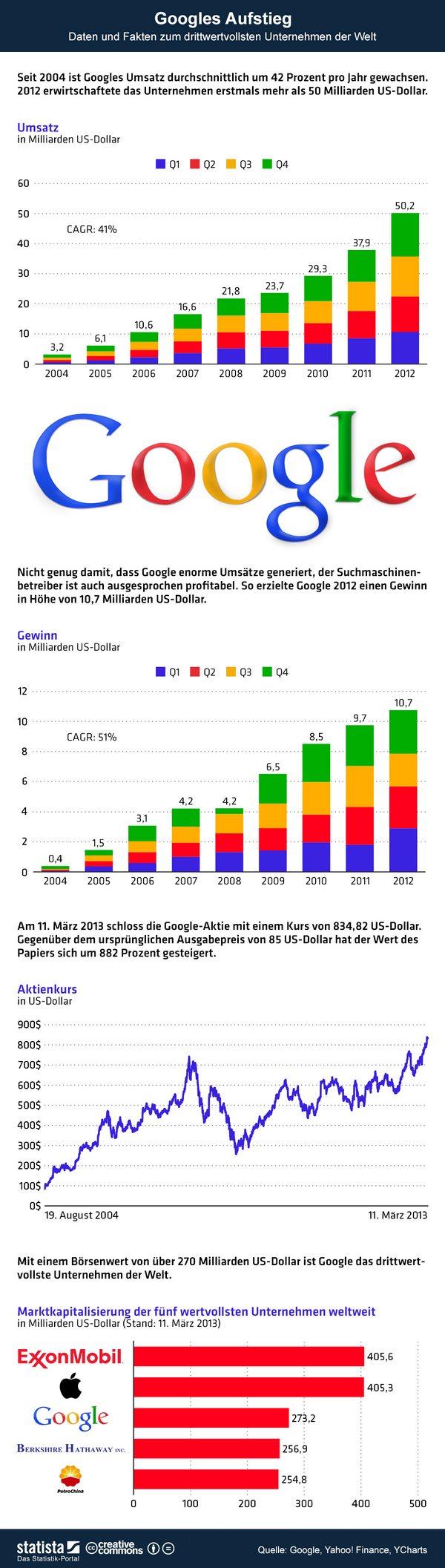 infografik_983_daten_und_fakten_zum_aufstieg_von_google_b