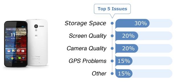 Smartphones - Fixya Report (1)