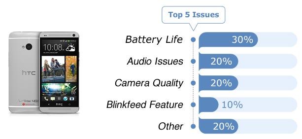 Smartphones - Fixya Report (3)