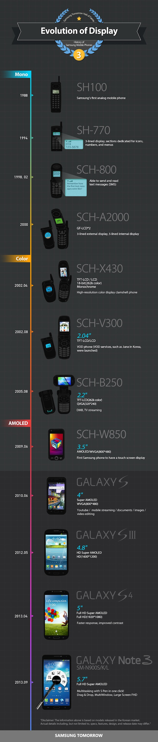 Evolution-of-Displayhistory-of-samsung-mobile-phones_ENG
